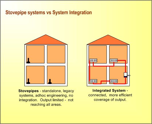 Stovepipe Systems